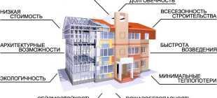 Особенности строительства монолитно-каркасного дома