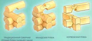 Норвежская технология строительства деревянного дома