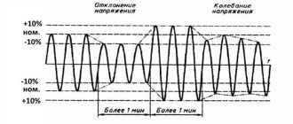 Норма напряжения в сети по ГОСТ в РФ: 220 или 230 Вольт